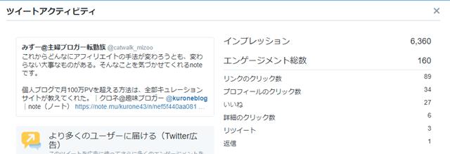 ツイッターのアナリティクス画面
