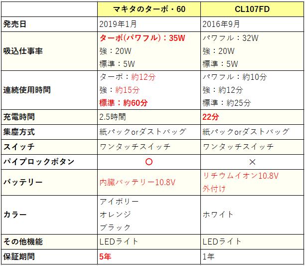 マキタのターボ・60とCL107FDの比較表