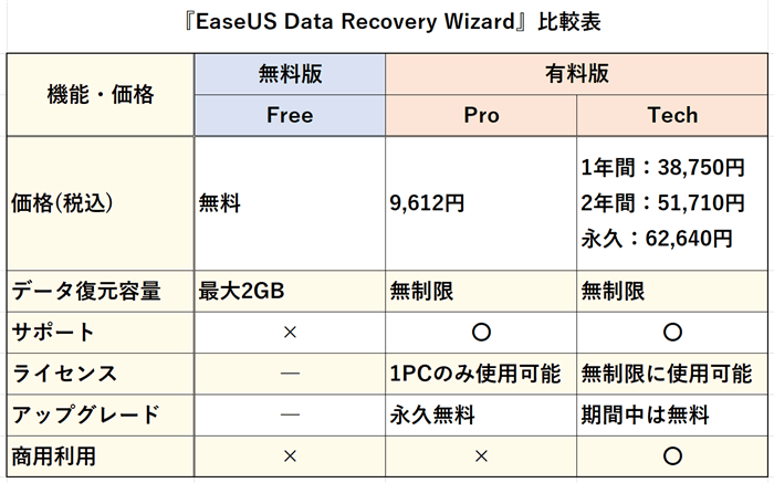 『EaseUS Data Recovery Wizard』比較表