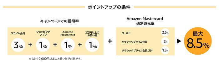 Amazonタイムセール祭ポイントアップ条件