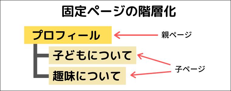 固定ページの階層化例